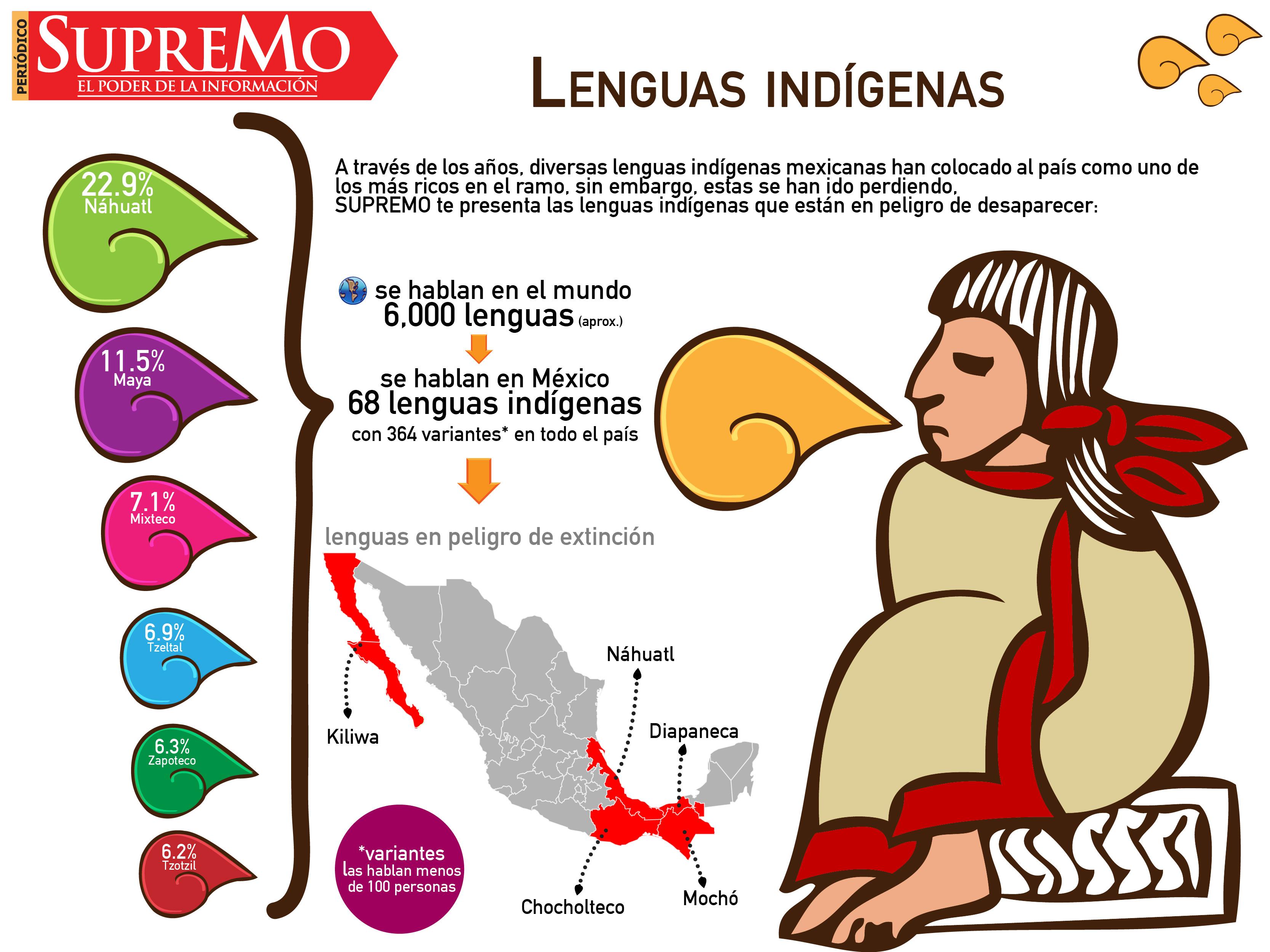 Indiomas nativos